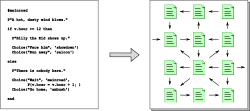 Conversione da un programma a un set di pagine collegate da link
