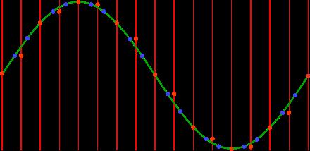 resampled values in sine wave