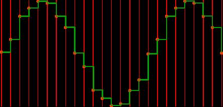 actual resampled sine wave with irregular steps